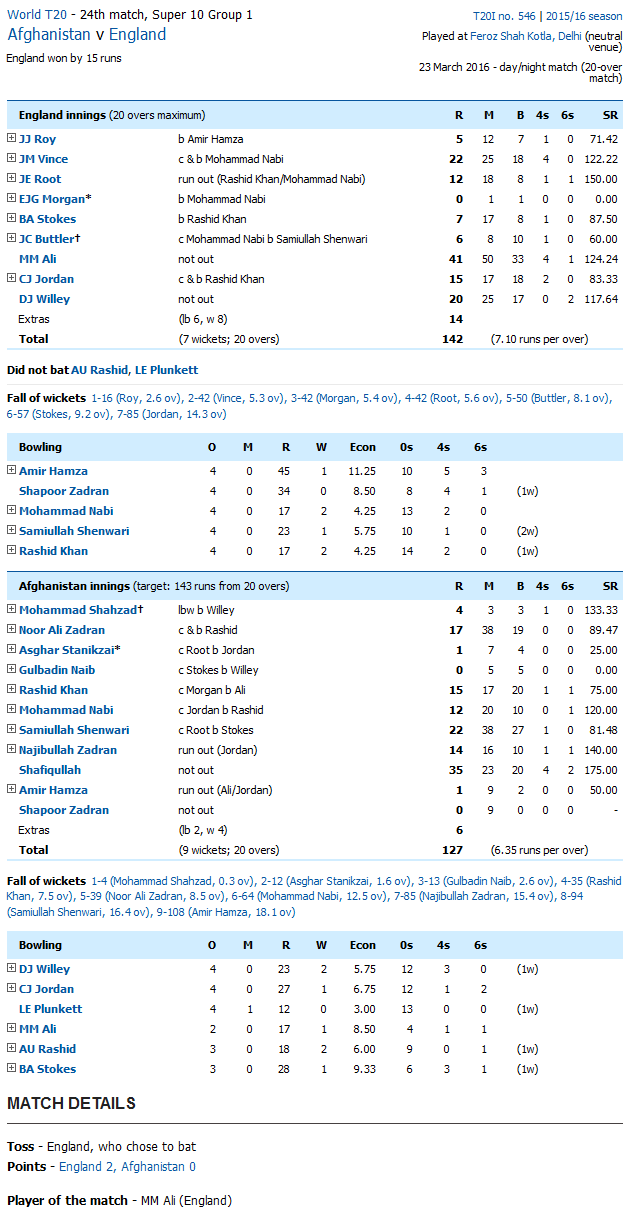 England vs AFG Score Card